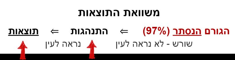 משוואת התוצאות = הגורם הנסתר (97) שורש - לא נראה לעין ⇐ התנהגות - נראה לעין ⇐ תוצאות